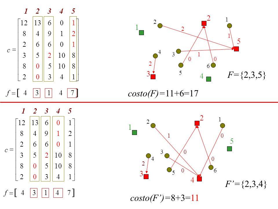 [ ] [ ] F={2,3,5} costo(F)=11+6=17 F'={2,3,4} costo(F')=8+3=11 2 1 5 3
